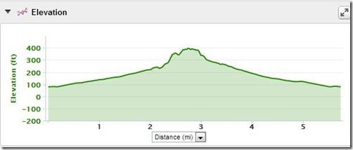 long run elevation